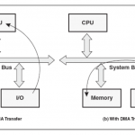 Concept of Computer Architecture and Organization