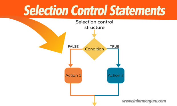 Selection Control Statements