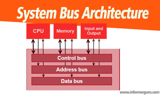 System Bus Architecture